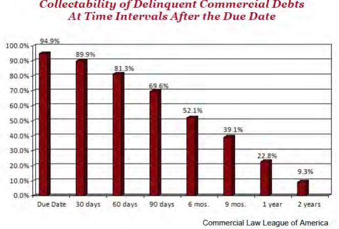 clla-debt-collection-date-graph